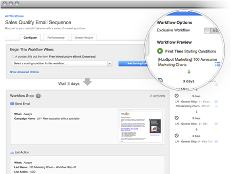 HubSpot workflows in action