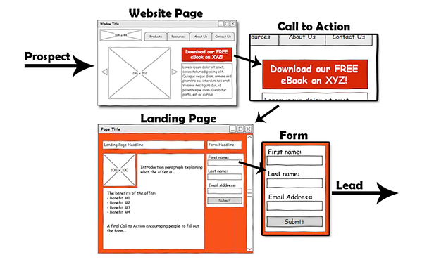 How to get more leads and traffic from your website