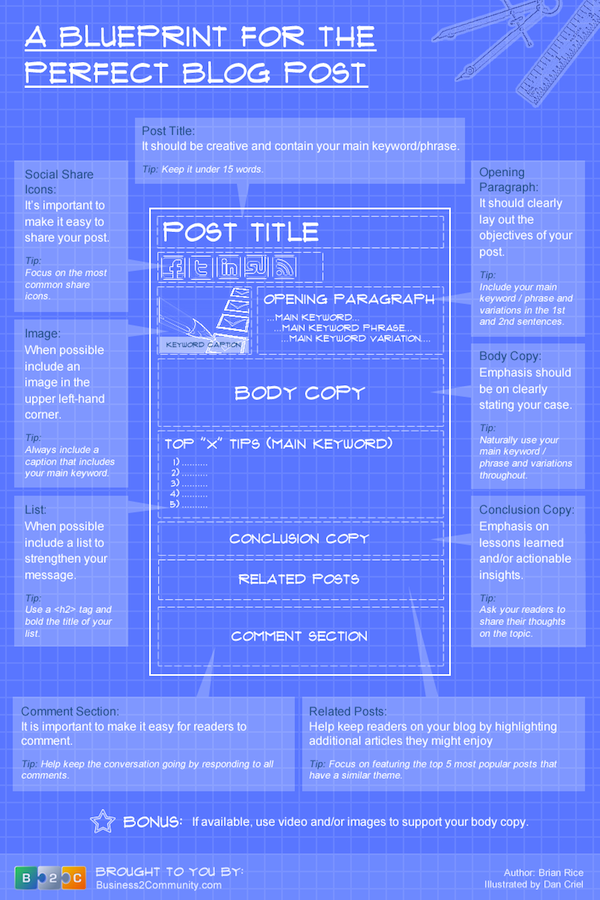 The Blueprint For the Perfect Blog Post copy