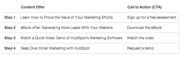HubSpot Lifecycle Stage